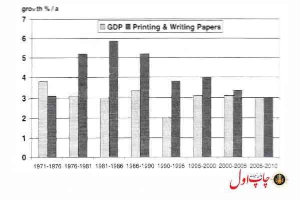 شکل 3. میزان تقاضا برای کاغذ GDP و چاپ و تحریر، طی سالهای 2010-1971