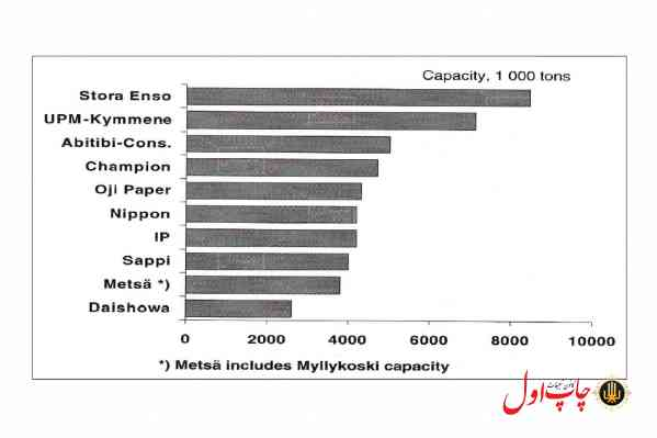 شکل 6. ده تولید کننده عمده کاغذهای چاپ و تحریر در تابستان 1998