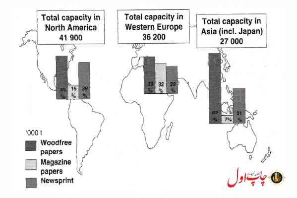 شکل 5. الگوی ظرفیت کاغذ های چاپ و تحریر نسبت به نواحی در سال 1998